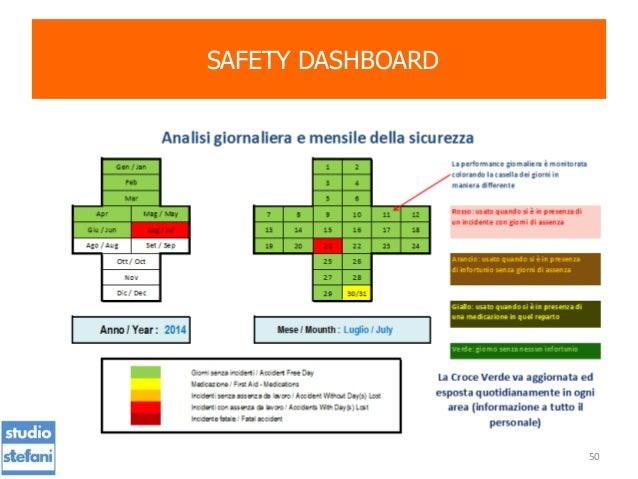 safety dashboard template - presentation safety management systems lean manufacturing