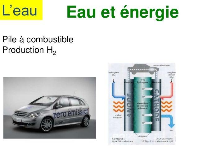 L'eau Eau et énergie Pile à combustible Production H2