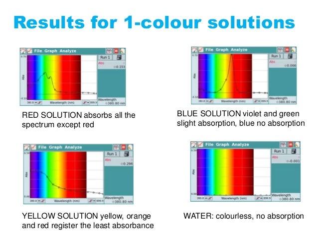 Colour Spectra 4t ESO Physics