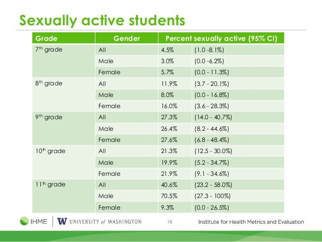 18 Sexually active students Grade Gender Percent sexually active (95% CI) 7th grade All 4.5% (1.0 -8.1%) Male 3.0% (0.0 -6...