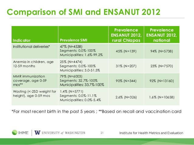 21 Comparison of SMI and ENSANUT 2012 Indicator Prevalence SMI Prevalence ENSANUT 2012, rural Chiapas Prevalence ENSANUT 2...