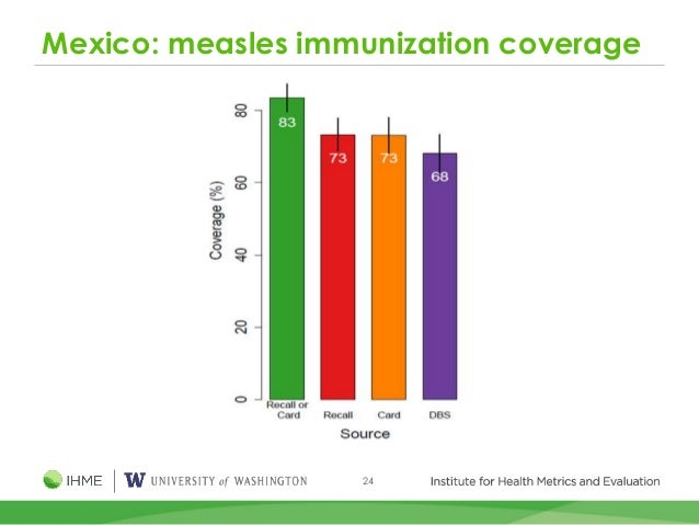 24 Mexico: measles immunization coverage