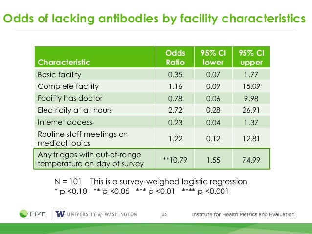 26 Odds of lacking antibodies by facility characteristics Characteristic Odds Ratio 95% CI lower 95% CI upper Basic facili...