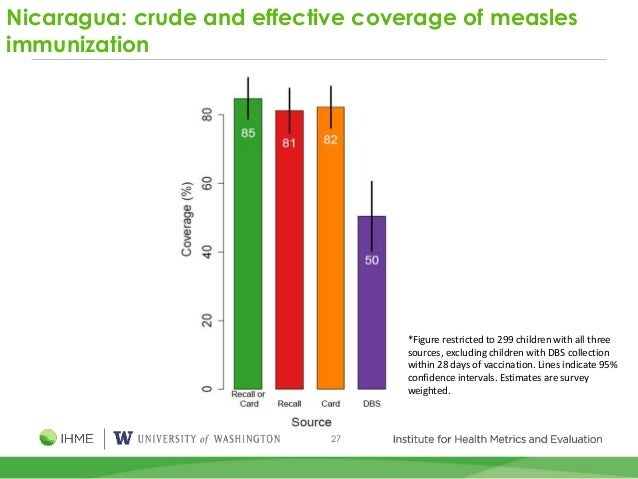 27 Nicaragua: crude and effective coverage of measles immunization *Figure restricted to 299 children with all three sourc...