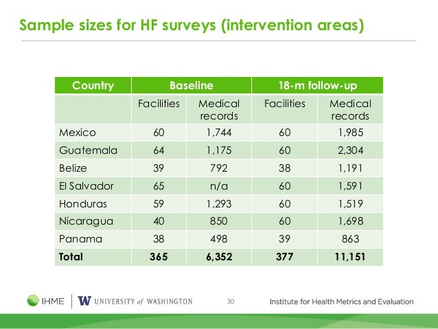 30 Sample sizes for HF surveys (intervention areas) Country Baseline 18-m follow-up Facilities Medical records Facilities ...