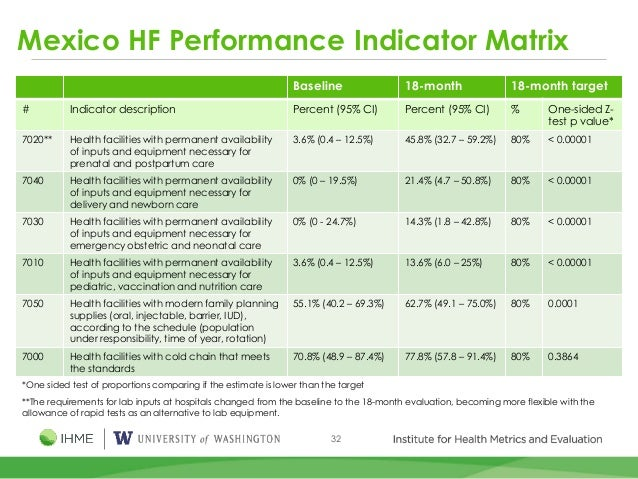 32 Mexico HF Performance Indicator Matrix Baseline 18-month 18-month target # Indicator description Percent (95% CI) Perce...