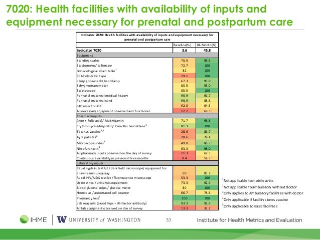 33 7020: Health facilities with availability of inputs and equipment necessary for prenatal and postpartum care Baseline(%...