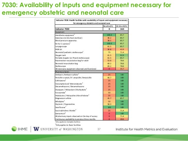 37 7030: Availability of inputs and equipment necessary for emergency obstetric and neonatal care Baseline(%) 18-Month(%) ...