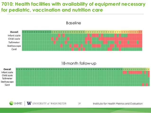 39 7010: Health facilities with availability of equipment necessary for pediatric, vaccination and nutrition care Overall ...