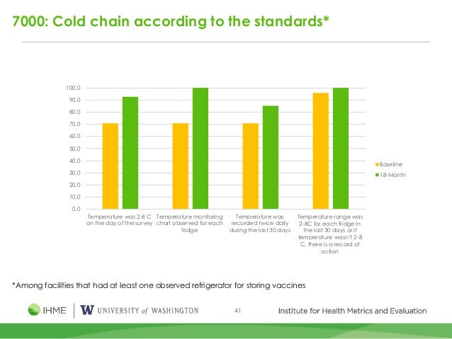 41 7000: Cold chain according to the standards* *Among facilities that had at least one observed refrigerator for storing ...