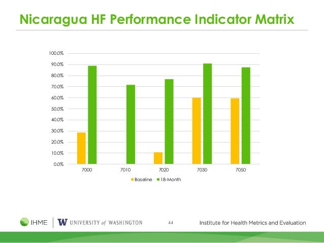 44 Nicaragua HF Performance Indicator Matrix 0.0% 10.0% 20.0% 30.0% 40.0% 50.0% 60.0% 70.0% 80.0% 90.0% 100.0% 7000 7010 7...