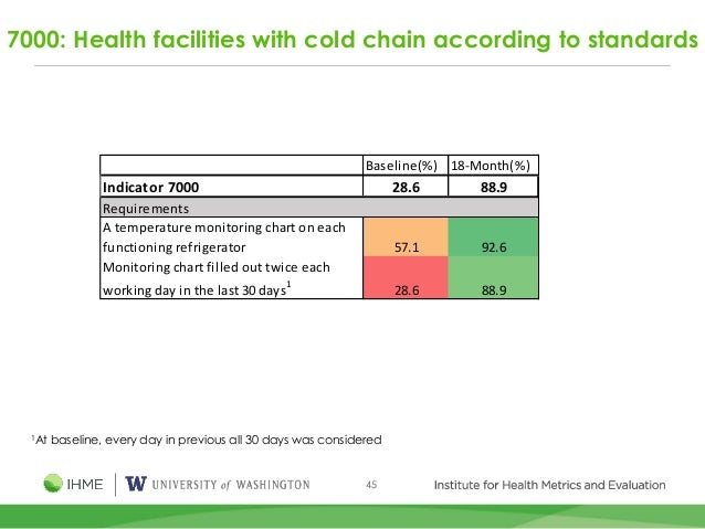 45 7000: Health facilities with cold chain according to standards Baseline(%) 18-Month(%) Indicator 7000 28.6 88.9 A tempe...