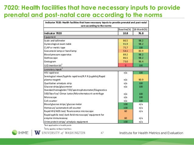 47 7020: Health facilities that have necessary inputs to provide prenatal and post-natal care according to the norms Basel...