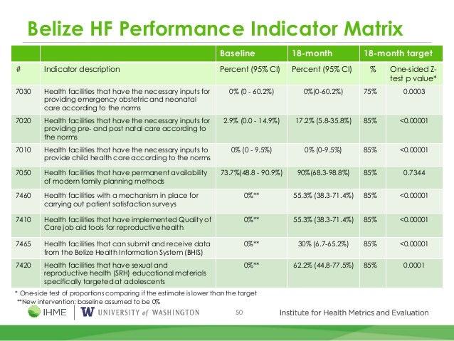 50 Belize HF Performance Indicator Matrix Baseline 18-month 18-month target # Indicator description Percent (95% CI) Perce...