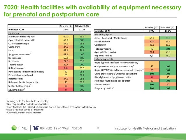 51 7020: Health facilities with availability of equipment necessary for prenatal and postpartum care 1Missing data for 1 a...