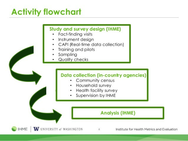 6 Activity flowchart Study and survey design (IHME) • Fact-finding visits • Instrument design • CAPI (Real-time data colle...