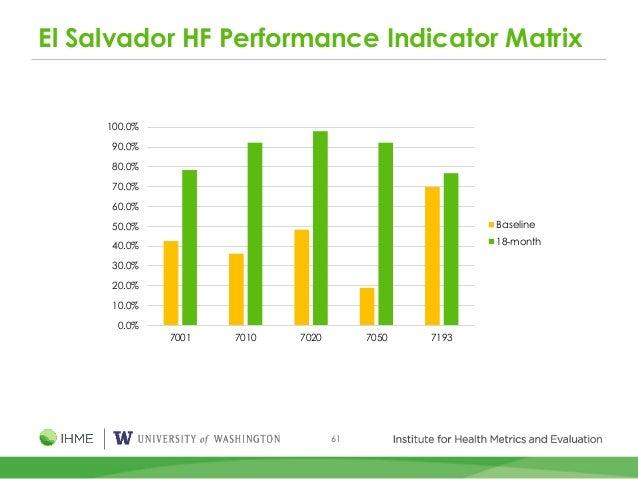 61 El Salvador HF Performance Indicator Matrix 0.0% 10.0% 20.0% 30.0% 40.0% 50.0% 60.0% 70.0% 80.0% 90.0% 100.0% 7001 7010...