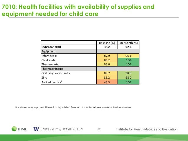 62 7010: Health facilities with availability of supplies and equipment needed for child care 1Baseline only captures Alben...
