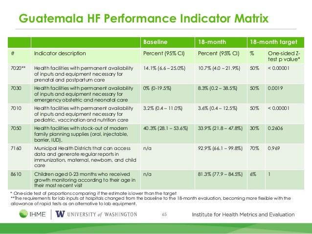 65 Guatemala HF Performance Indicator Matrix Baseline 18-month 18-month target # Indicator description Percent (95% CI) Pe...
