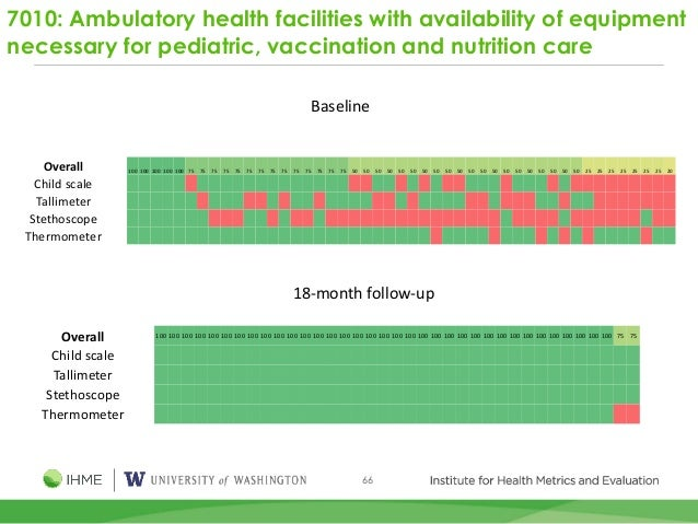 66 7010: Ambulatory health facilities with availability of equipment necessary for pediatric, vaccination and nutrition ca...