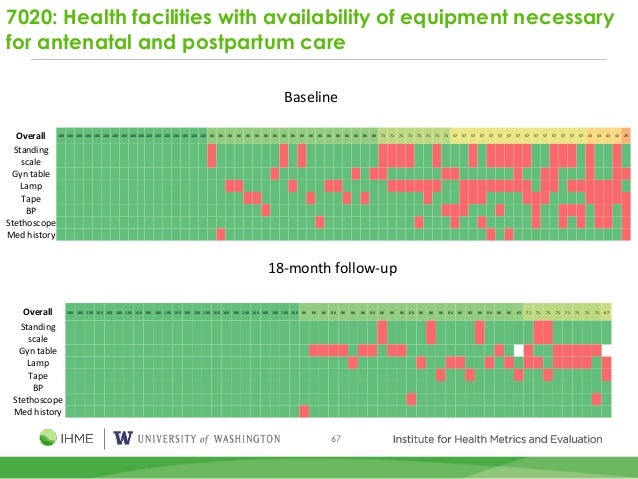 67 7020: Health facilities with availability of equipment necessary for antenatal and postpartum care Baseline 18-month fo...