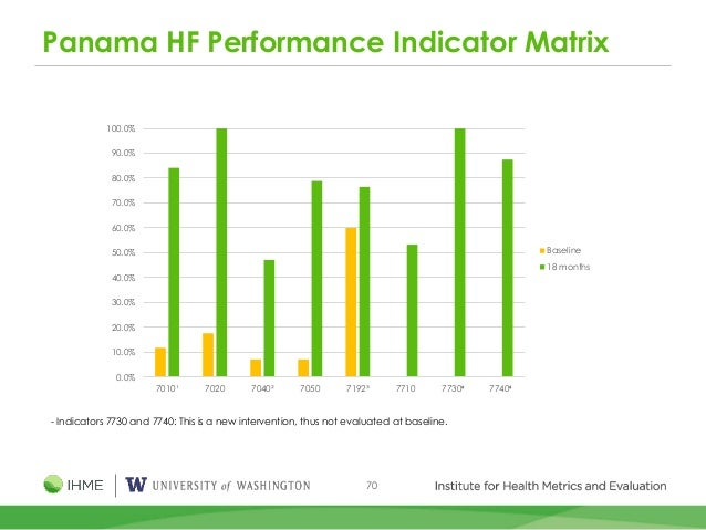 70 Panama HF Performance Indicator Matrix - Indicators 7730 and 7740: This is a new intervention, thus not evaluated at ba...