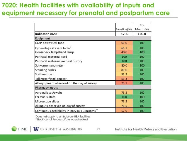 72 7020: Health facilities with availability of inputs and equipment necessary for prenatal and postpartum care *Does not ...