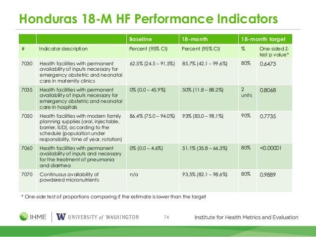 74 Honduras 18-M HF Performance Indicators Baseline 18-month 18-month target # Indicator description Percent (95% CI) Perc...