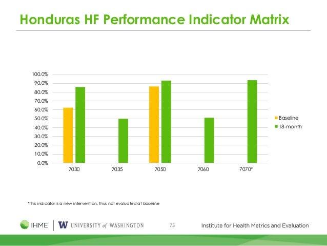 75 Honduras HF Performance Indicator Matrix 0.0% 10.0% 20.0% 30.0% 40.0% 50.0% 60.0% 70.0% 80.0% 90.0% 100.0% 7030 7035 70...