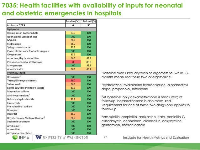 77 7035: Health facilities with availability of inputs for neonatal and obstetric emergencies in hospitals Baseline(%) 18-...