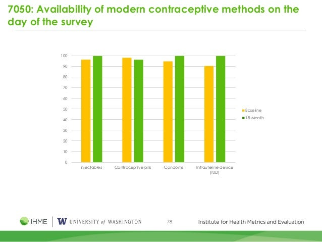 78 7050: Availability of modern contraceptive methods on the day of the survey 0 10 20 30 40 50 60 70 80 90 100 Injectable...