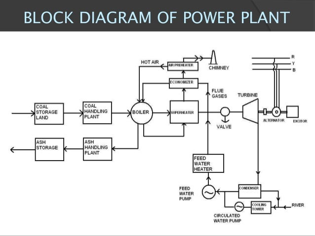 thermal power plant block diagram wiring diagrampresentation suratgarh super thermal power station by rahul dabi6 block diagram of power plant