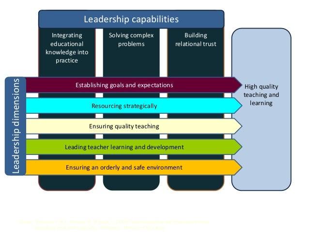 Leadership capabilities                              Integrating                   Solving complex                      Bu...
