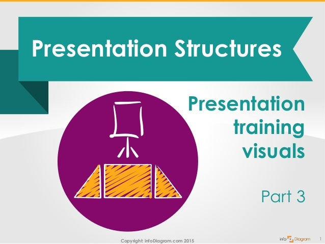 Copyright: infoDiagram.com 2015 Presentation Structures 1 Presentation training visuals Part 3