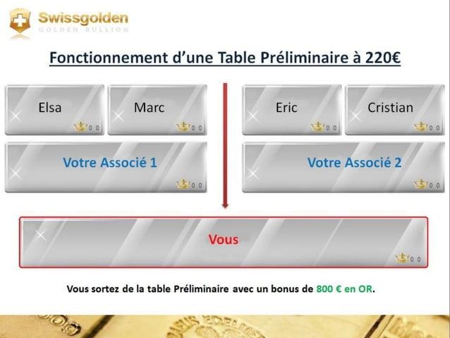 REMUNERATION APRES LA TABLE PRELIMINAIRE : 4 clients x 200 €=800 € en or - 720 € entrée sur la table principale 80 € en or...