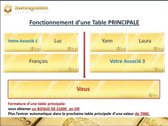 """RECOMPENSES APRÈS LA TABLE PRINCIPALE: 2800 € EN OR - 700 € """"entrée sur la table suivante."""" = 2100 € en or -10% = 1890 € E..."""