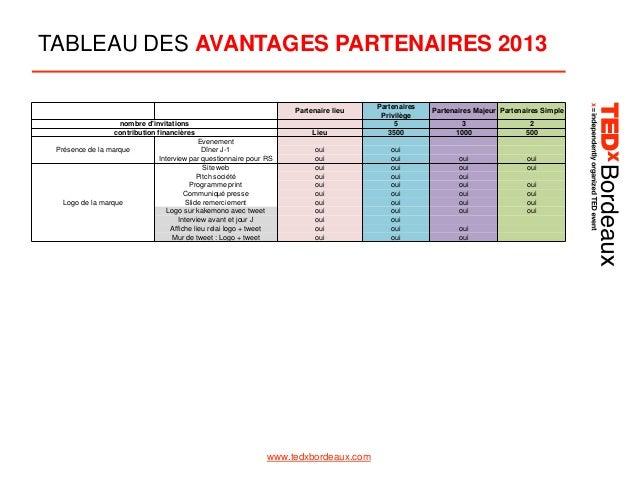 TABLEAU DES AVANTAGES PARTENAIRES 2013  Lieu  Partenaires Privilège 5 3500  oui oui oui oui oui oui oui oui oui oui oui  o...
