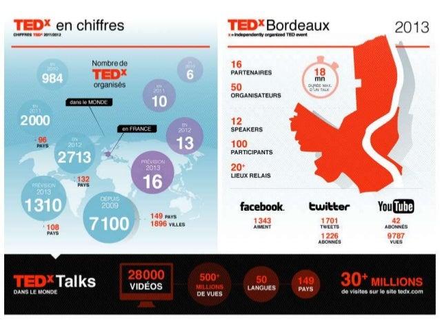 www.tedxbordeaux.com
