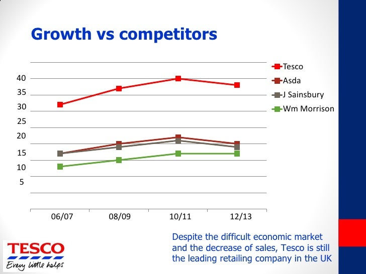 tesco competitors Compare top competitors and peers of tractor supply co tsco including market cap, net income and key ratios.