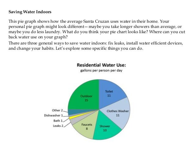 Sc water school 59 saving water indoors this pie graph ccuart Choice Image