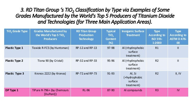 Selection of Suitable Titanium Dioxide Grades for Paints and
