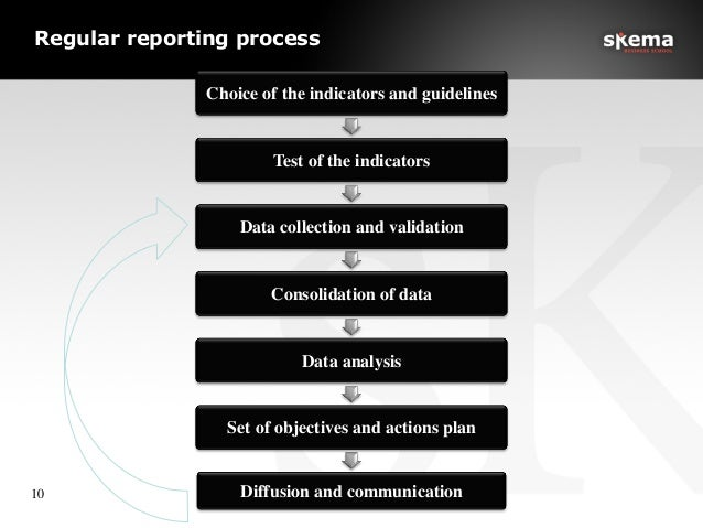 Regular reporting process 10  Choice of the indicators and guidelines  Test of the indicators  Data collection and vali...