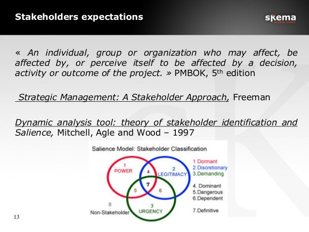 Stakeholders expectations « An individual, group or organization who may affect, be affected by, or perceive itself to be ...