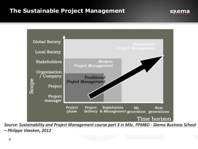 The Sustainable Project Management 4