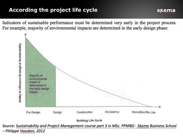 According the project life cycle 5