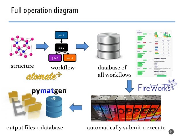 Software tools, crystal descriptors, and machine learning applied to materials design Slide 14