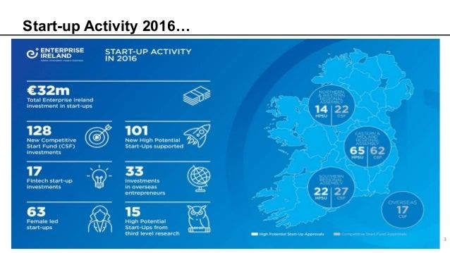 Start-up Activity 2016… 3
