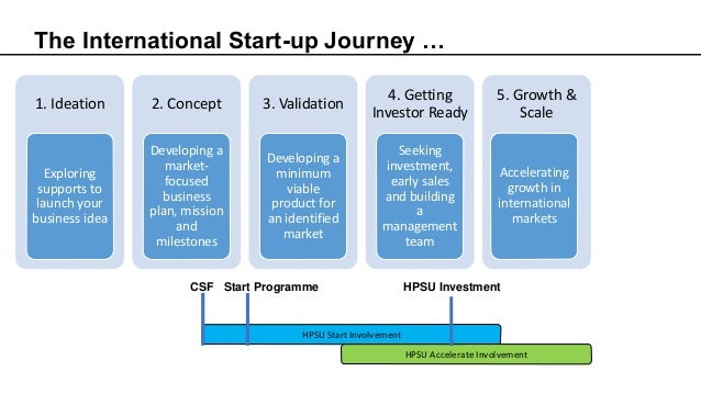 The International Start-up Journey … 1. Ideation Exploring supports to launch your business idea 2. Concept Developing a m...