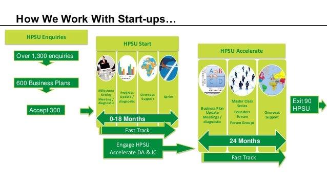 Milestone Setting Meeting / diagnostic Progress Update / diagnostic Overseas Support Sprint 0-18 Months HPSU Start HPSU Ac...