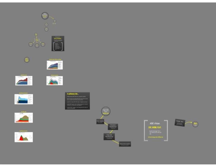 Alaska's Resource Future Presentation 11 10 11